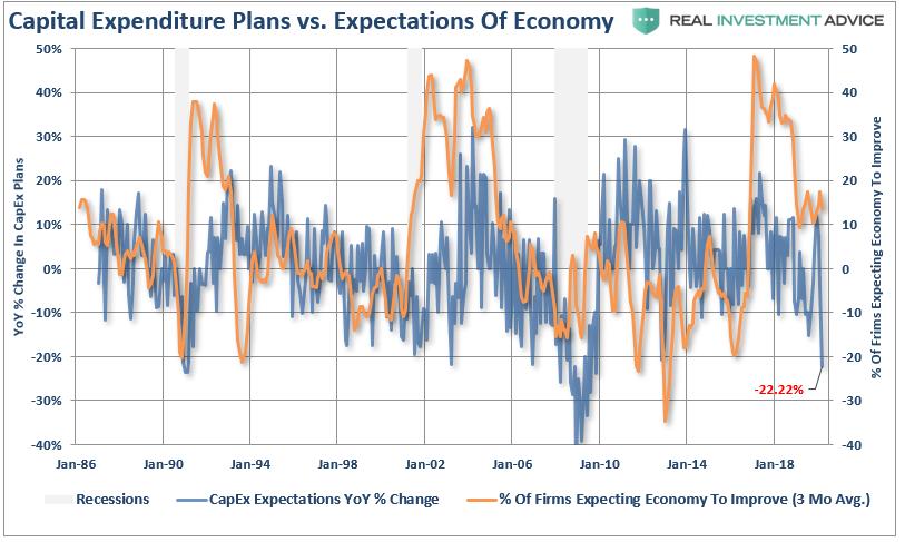 NFIB-CapEx Vs GDP Expectations