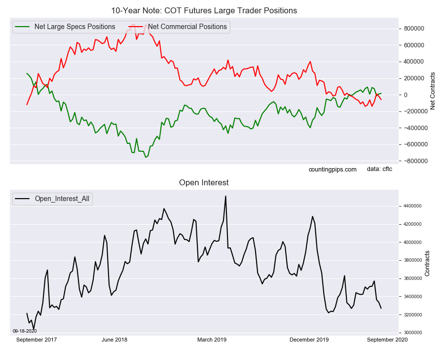 10 Yr Note COT Futures Large Traders Positions