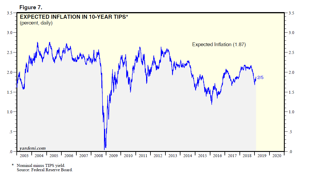 Expected Inflation In 10-Year Tips