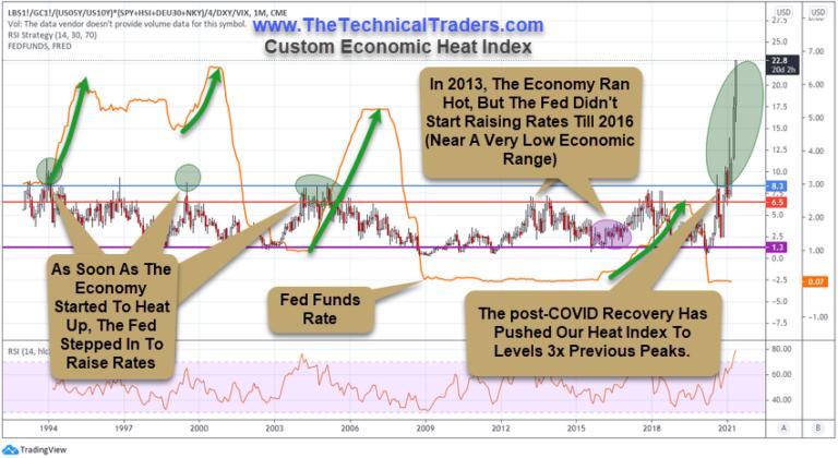Custom Economic Heat Index Chart