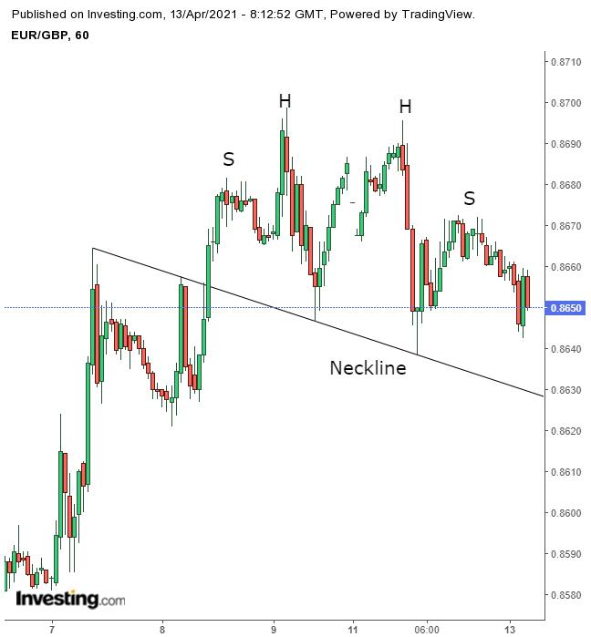 EUR/GBP Hourly