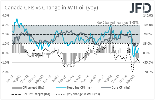 Canada CPIs inflation yoy