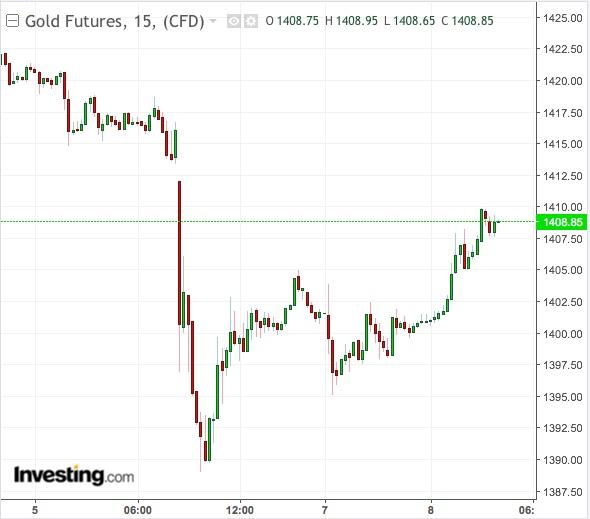 Gold 15-Min Chart