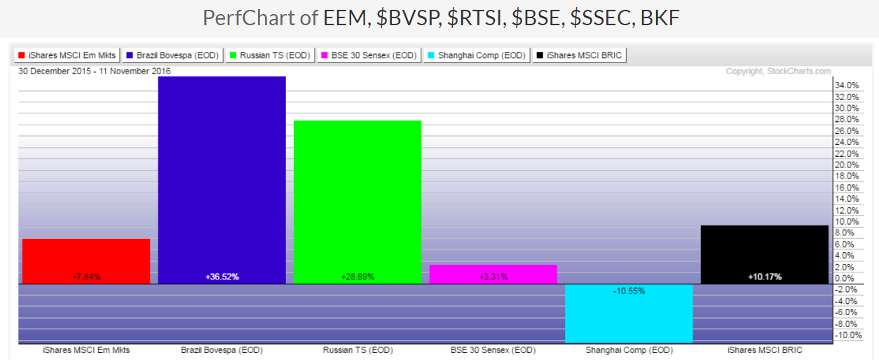 Emerging Markets and BRICs Performance