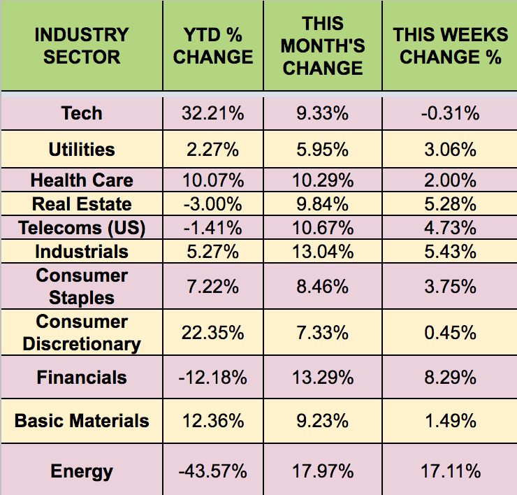 Sectors Performance