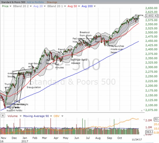 SPY has all the markers of a very bullish year