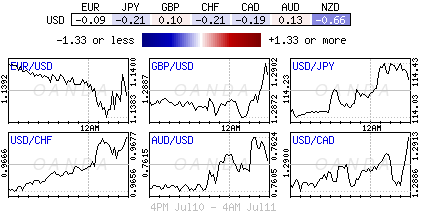 Forex differential