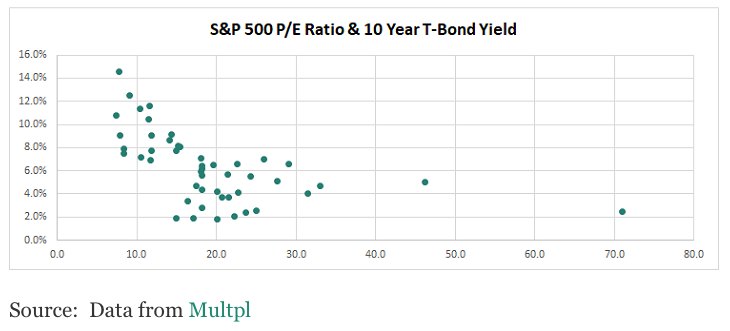 SPX P/E Ration and UST10Y Yield