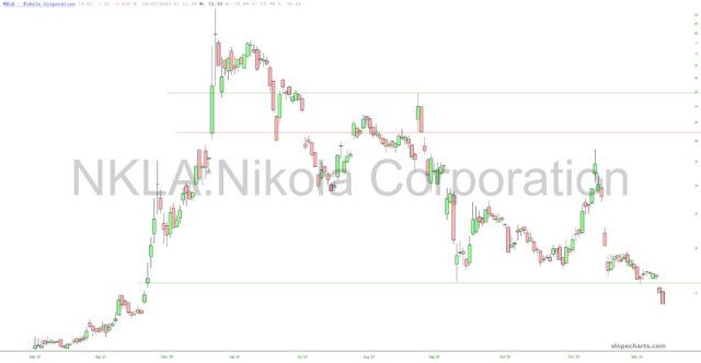 Nikola Corp Chart.