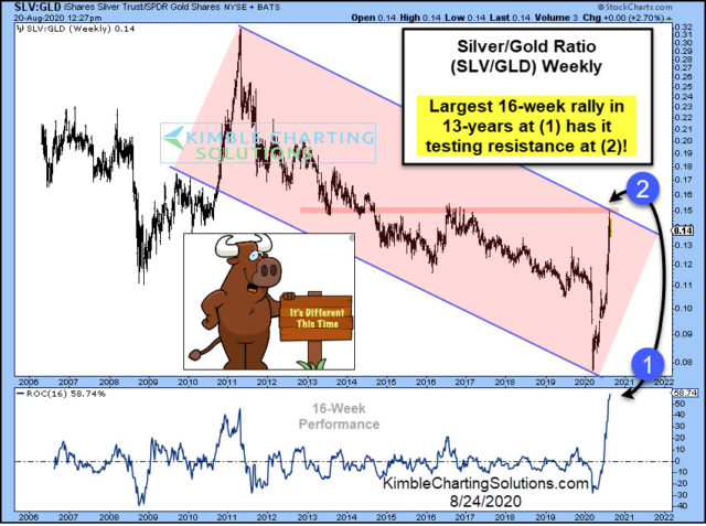 Silver-Gold Ratio Weekly Chart.