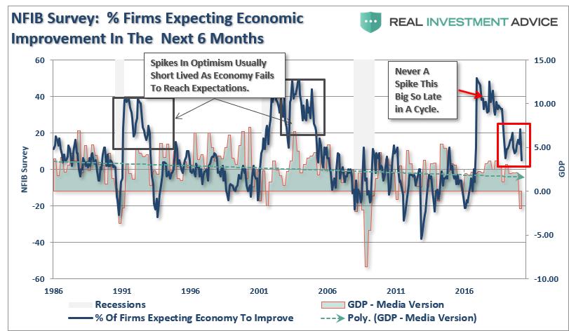 NFIB-Economic Improvement GDP