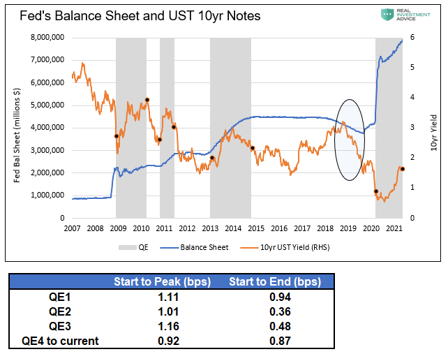 Fed Balance Sheet And UST 10 Yr Notes