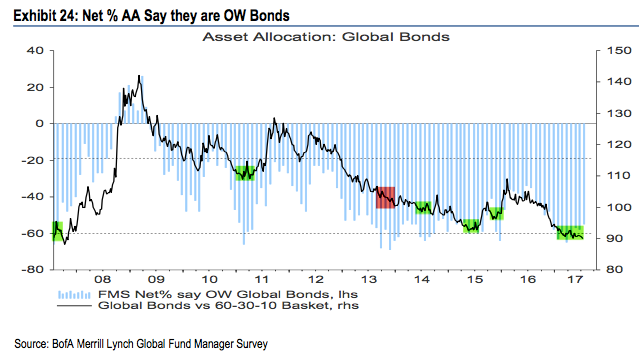 Asset Allocation: Global Bonds