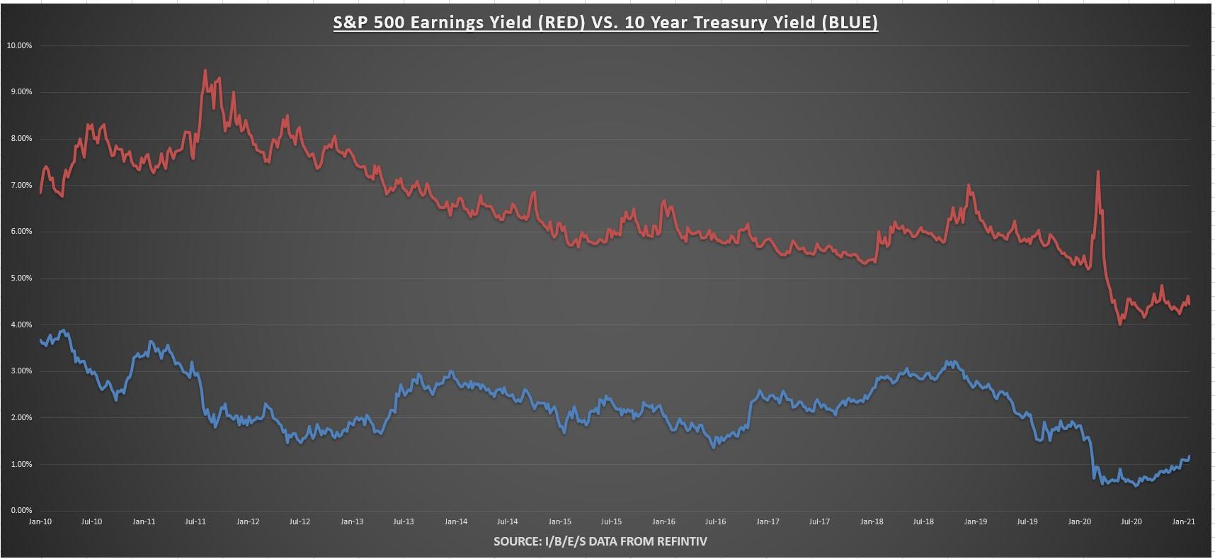 S&P 500 Earnings Yield Vs 10 Yr Treasury Yield