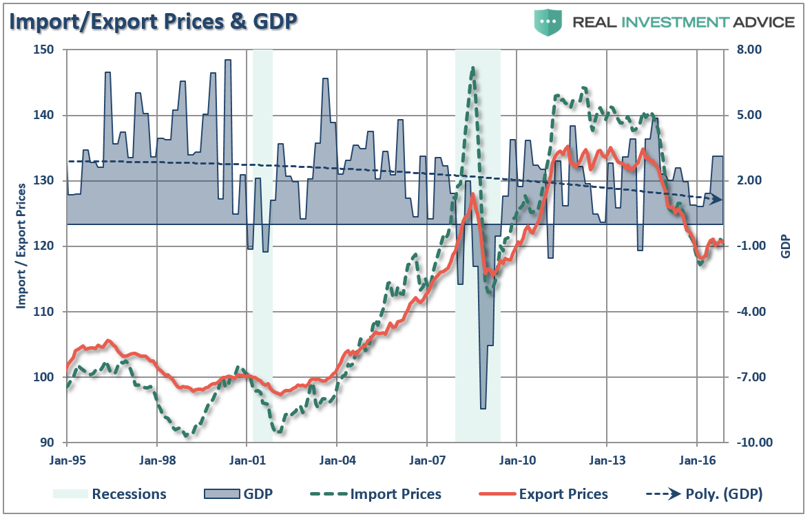 Imports Exports Prices GDP