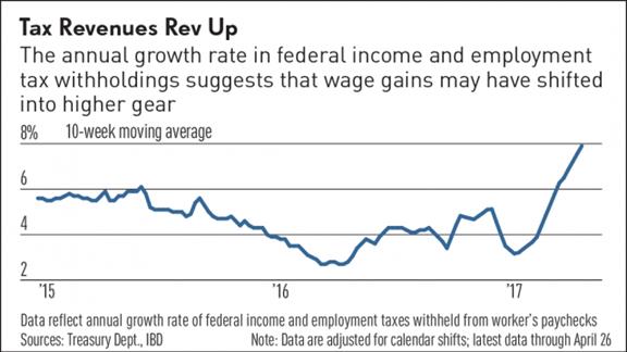 Tax Revenues Rev Up