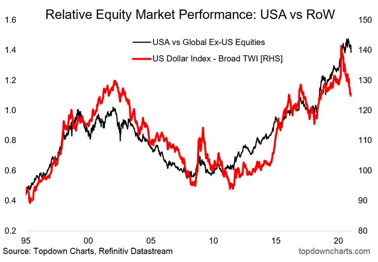 Relative Equity Market Performance USA vs RoW