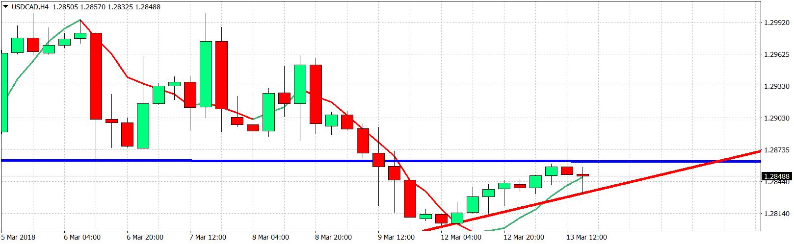 USD/CAD's Bullish Channel