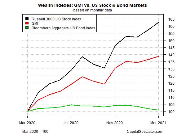 GMI Vs US Stock And Bond Markets