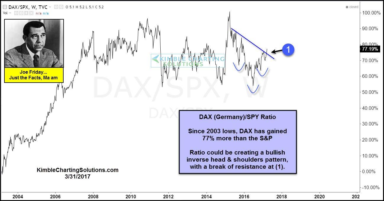 DAX Vs. S&P 500