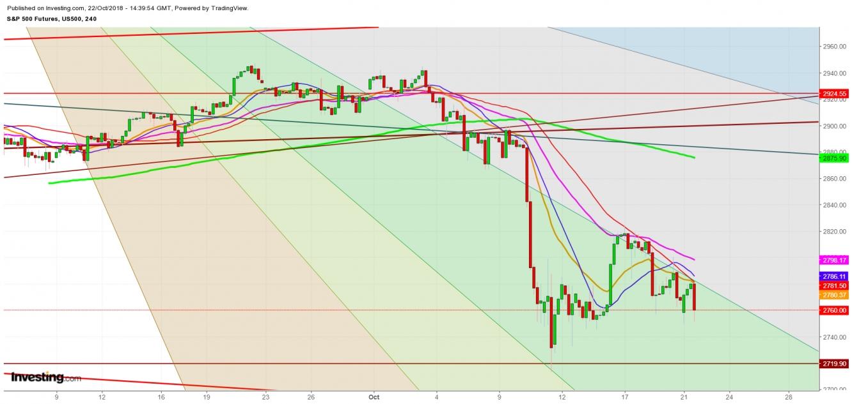 4-Hour S&P 500