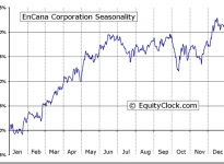 EnCana Corporation (TSE:ECA) Seasonal Chart