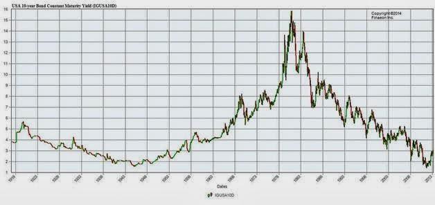 10 Year Treasury Yields