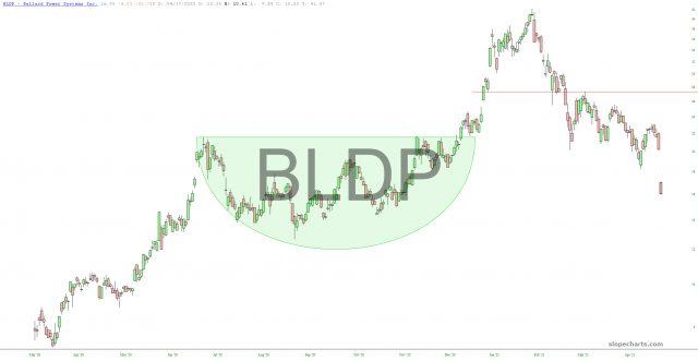 BLDP Chart