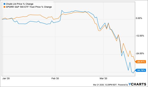 SPY CB Price Chart 2020