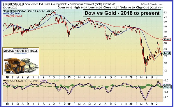 Dow Vs Gold 2018 to Present