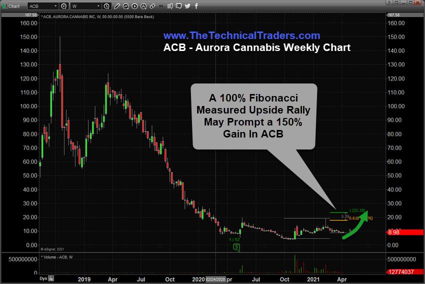ACB - Aurora Cannabis Weekly Chart