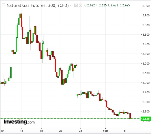 Natural Gas 5-Hour Chart