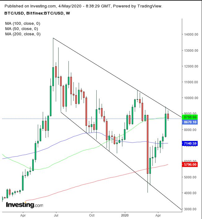 BTC/USD Weekly