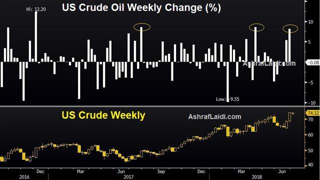 US Crude Oil Weekly Chart