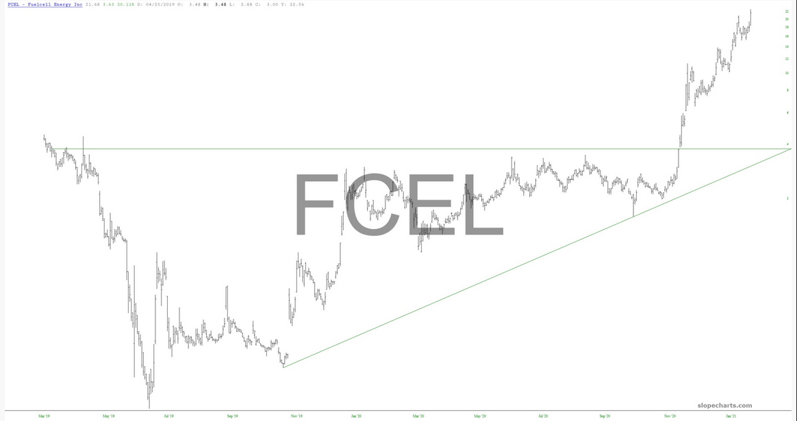 Fuelcell Energy Stock Chart