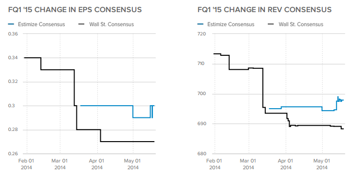 Change in EPS / Rev Consensus