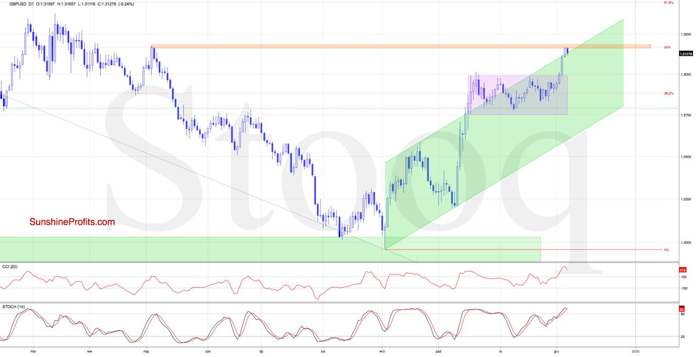 GBP/USD D1 Chart