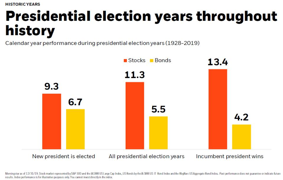 Stocks - Bonds Performance During Presidential Election Years