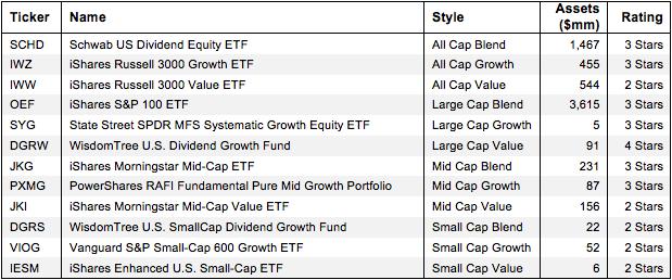ETFs By Style, Assets