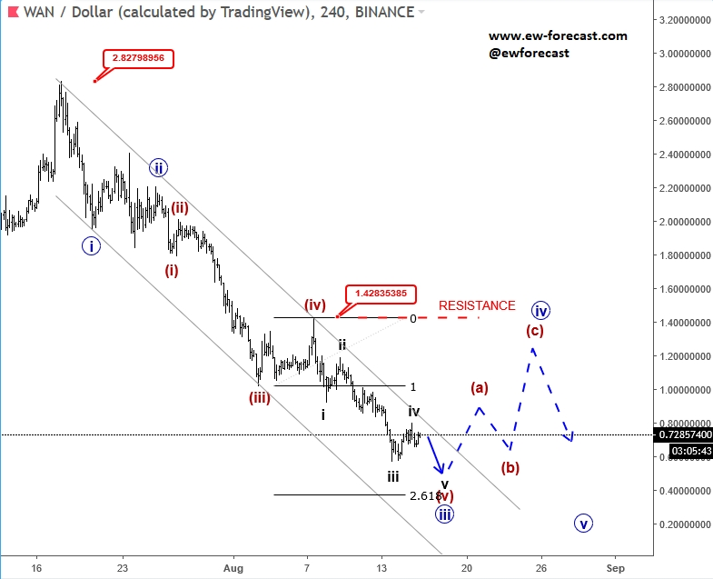 Elliott Wave Analysis: WAN/USD Trading Bearish | Investing com
