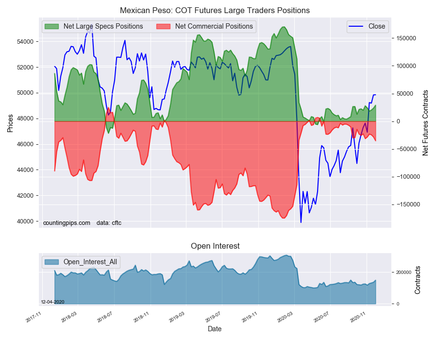 MXN COT Futures Large Traders Positions