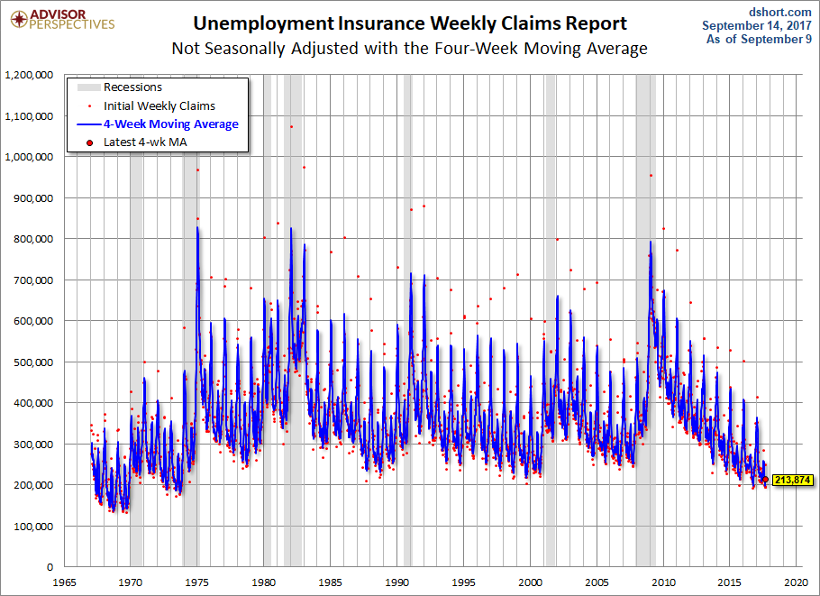 Nonseasonally Adjusted Claims