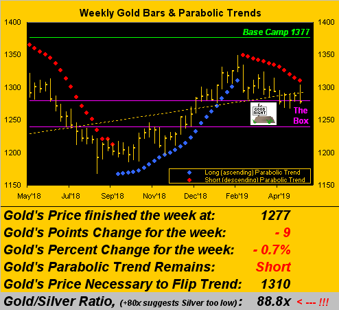 Weekly Gold Bars & Parabolic Trends