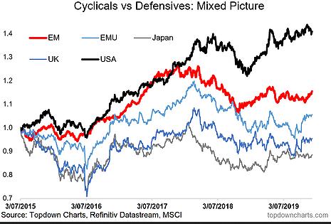 Cyclicals Vs Defensives