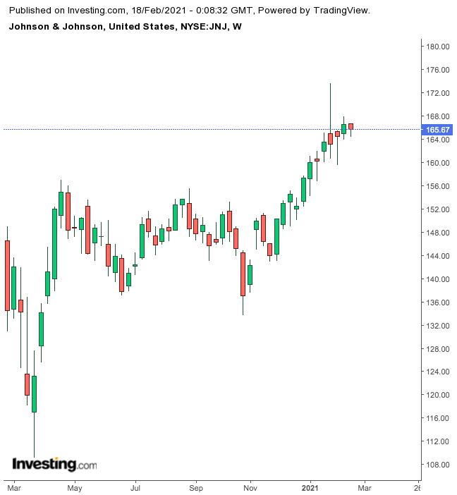 Johnson & Johnson Weekly Chart.