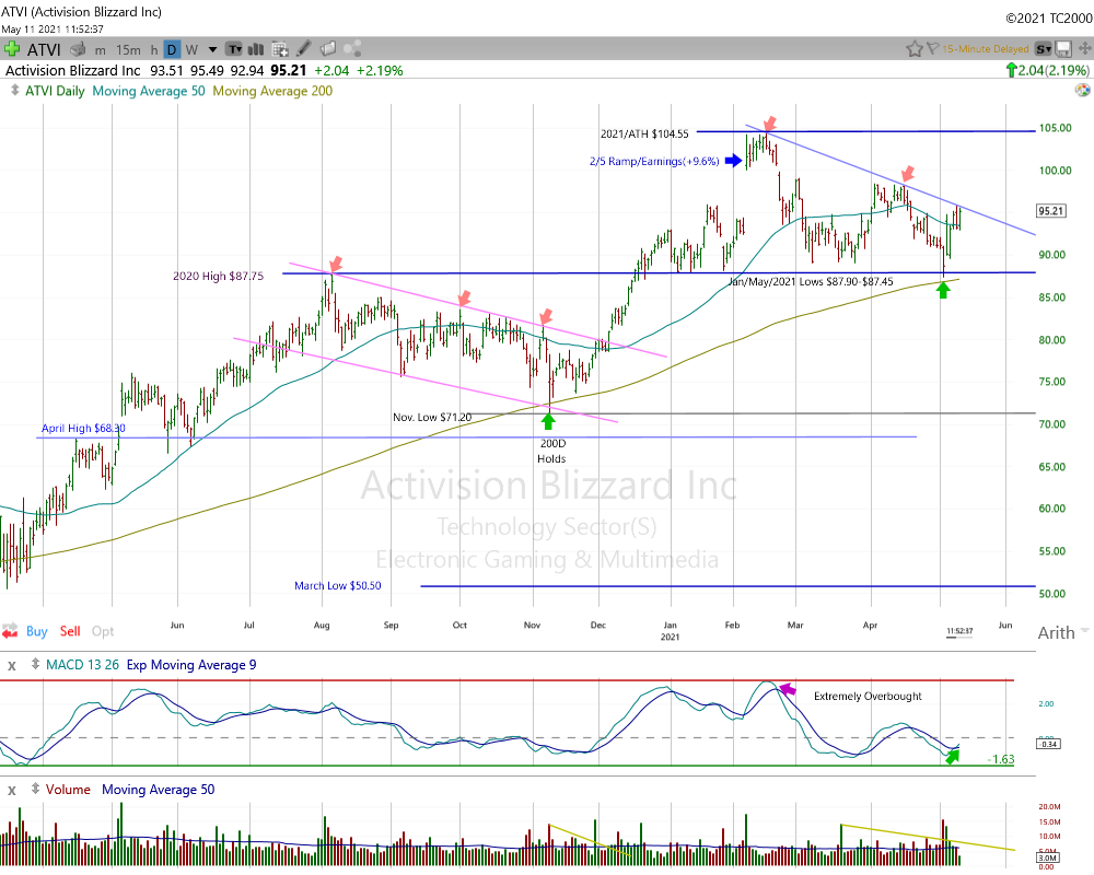 Activision Blizzard Daily Chart.