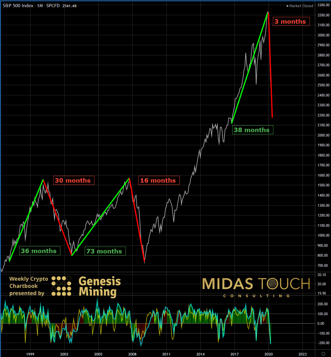SP 500 Monthly Chart