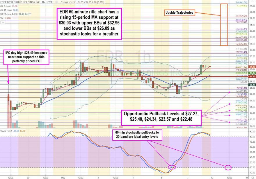 EDR Group Inc Stock Chart