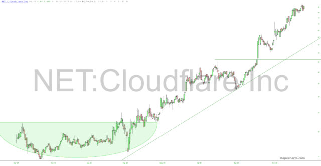 Cloudflare Chart.