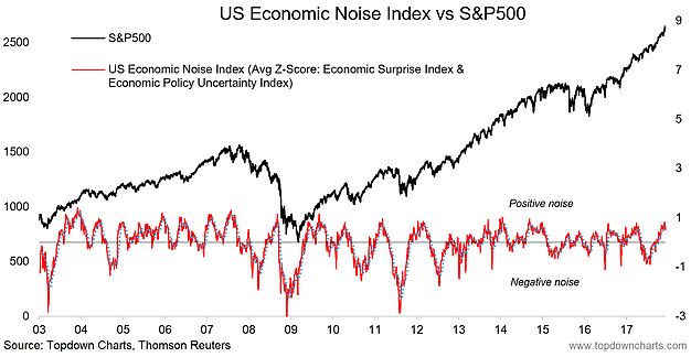 US Economic Noise Index vs SPX